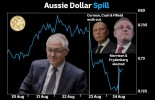 Australian dollar finally feels pain from Dutton's Turnbull leadership spill